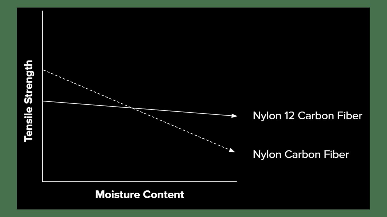 N6-vs-N12-Humidity-chart-1536x864